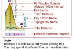 Legend for the route elevation profile